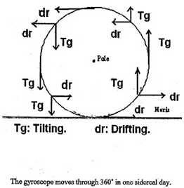 Tilting & Drifting of a Gyroscope