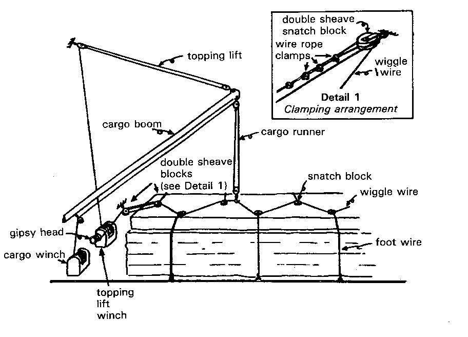 Timber Deck cargo Lashing