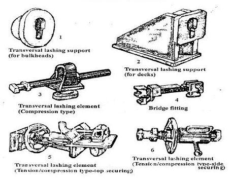 Transversal Lashing System