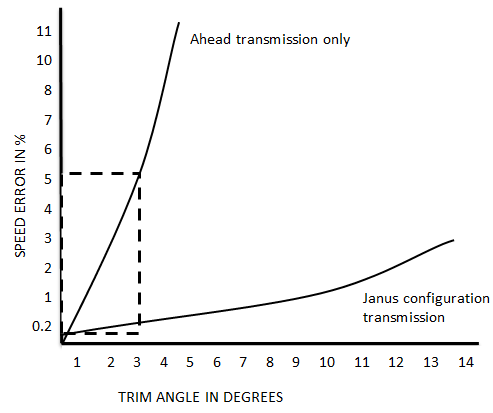 Trim Angle in Degrees - Doppler Log