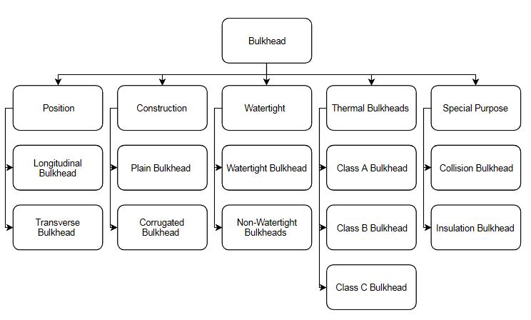 Types of Bulkheads