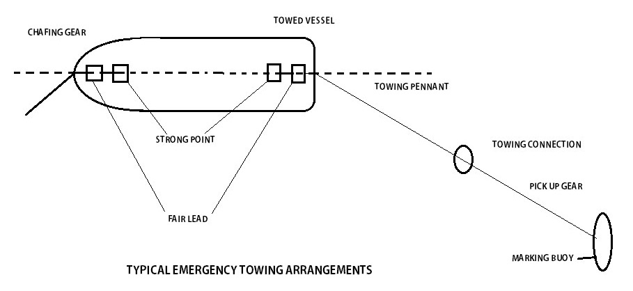 Typical Emergency Towing Arrangements