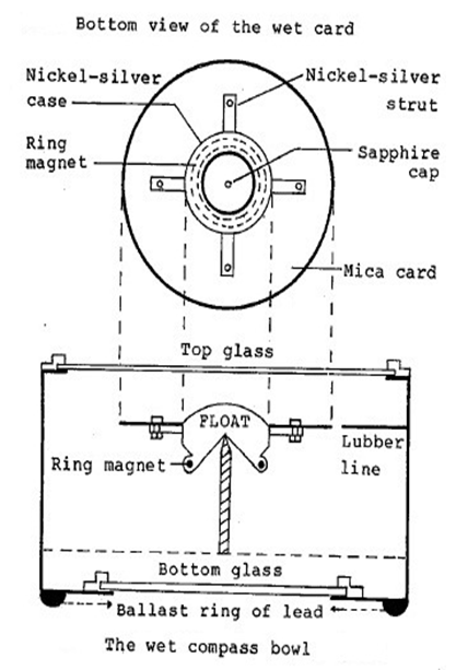 Wet Card Magnetic Compass