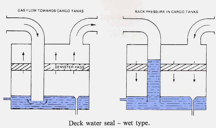 Wet Type Deck Seal