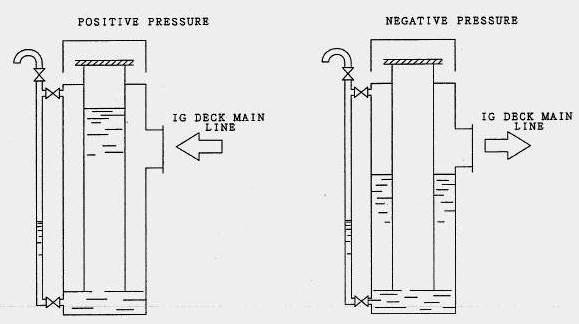 Working of a Pressure Vacuum Breaker - PV Breaker